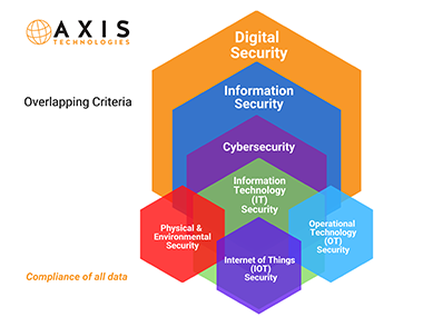 Axis Technologies Cyber Health and Wellness infographic 2