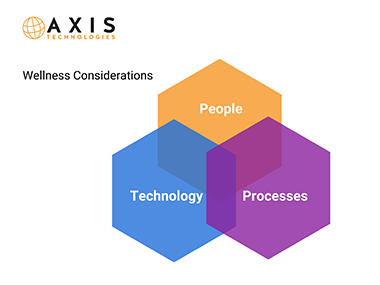 Axis Technologies Cyber Health and Wellness infographic1