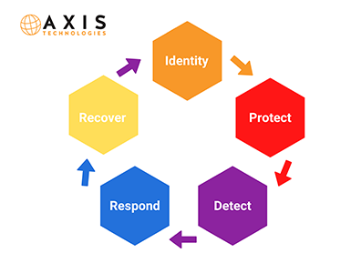 Axis Technologies Cyber Security Health and Wellness infographic3