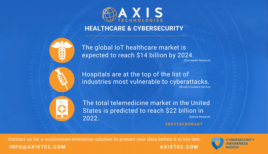 Axis Technologies Healthcare cybersecurity